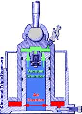 Dual chamber vacuum dashpot for the  R.D. Wood Triple Expansion Steam Engine at GCWW