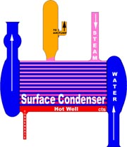 Surface condenser for the  R.D. Wood Triple Expansion Steam Engine at GCWW